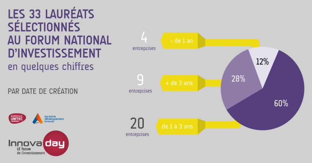 Innovaday_Infographie_Laureats_3_Facebook