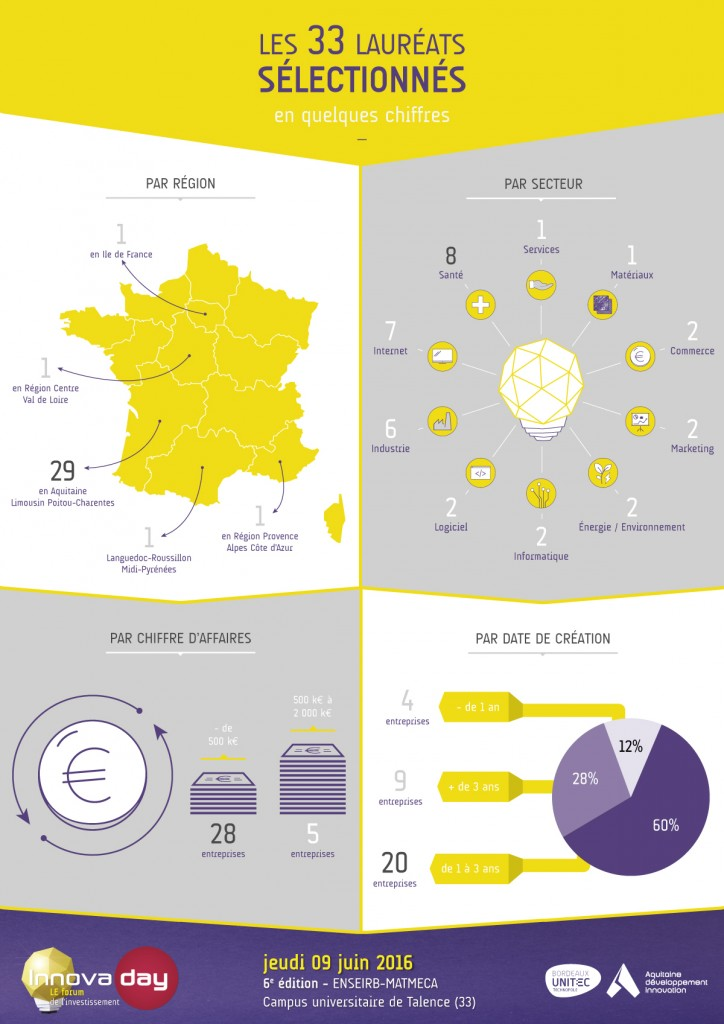 Innovaday_Infographie_Laureats_Complete_A4